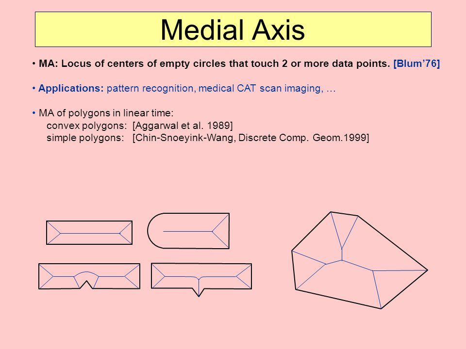 Medial Axis MA: Locus of centers of empty circles that touch 2 or more data points. [Blum'76]